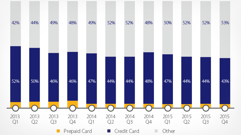 chart showing cross-border credit card spending in Brazil