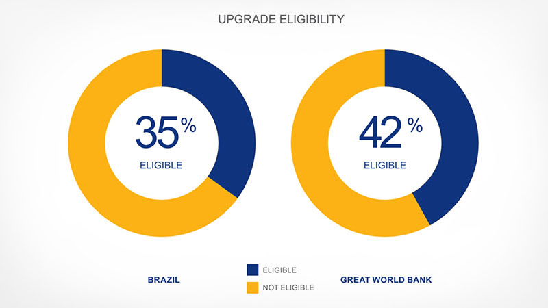Donut graph showing 35 percent upgrade eligibility in Brazil and 42 percent by the Great World Bank.